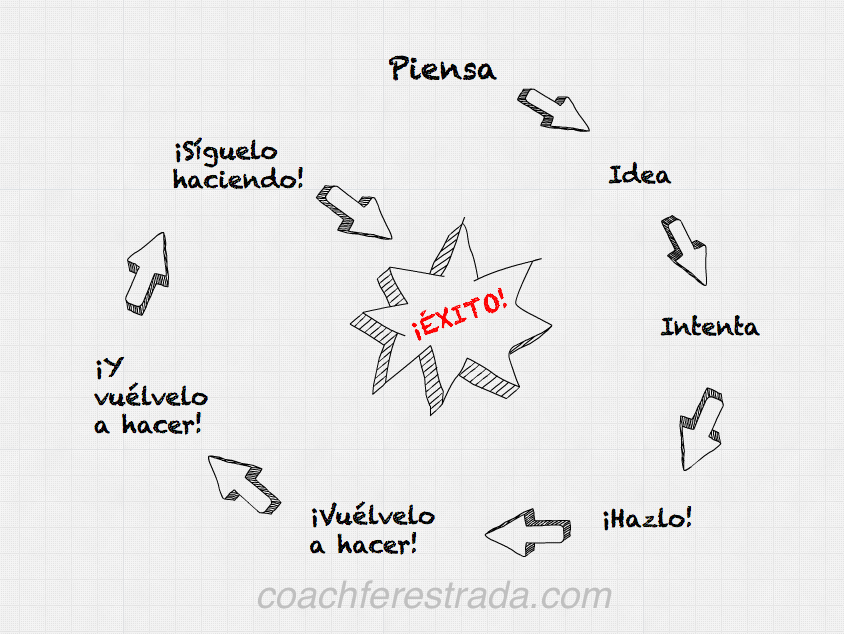 el diagrama del  u00e9xito  u2013 blog de coaching